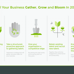 Will your business gather, grow and bloom in 2016 infographic
