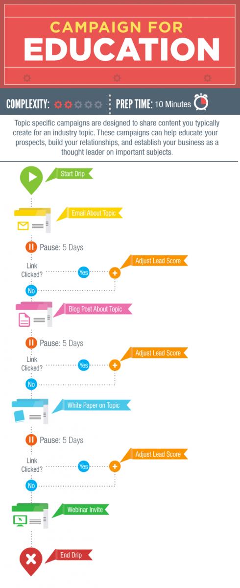 Salesforce email nurturing campaign
