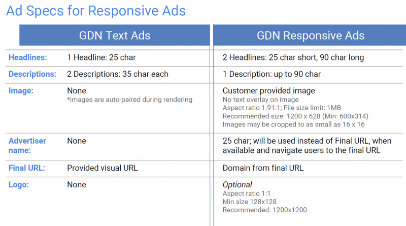 ad specs for responsive ads
