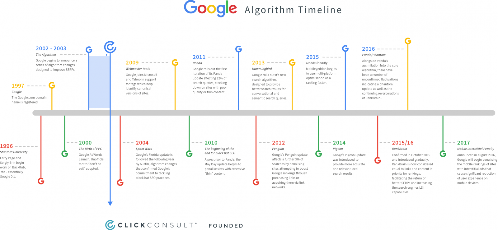 google agorithm timeline