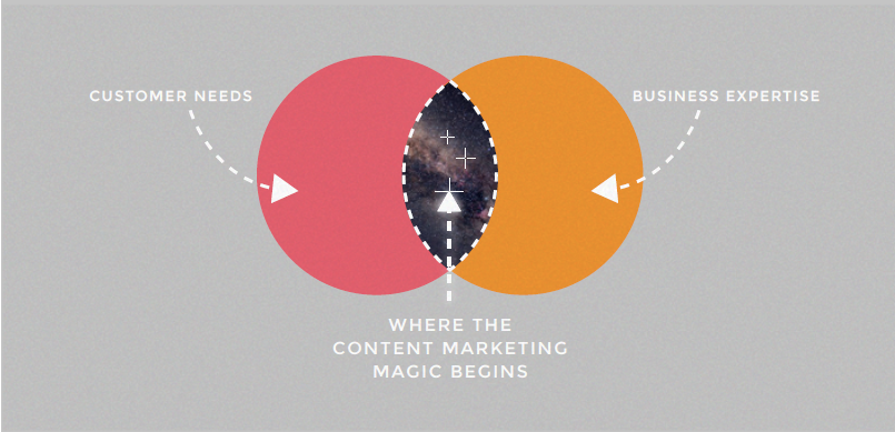 the content marketing sweet spot