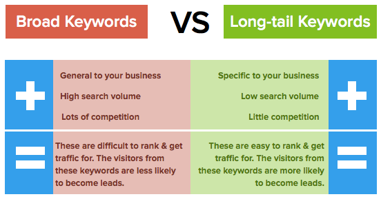 broad keywords versus long tail keywords