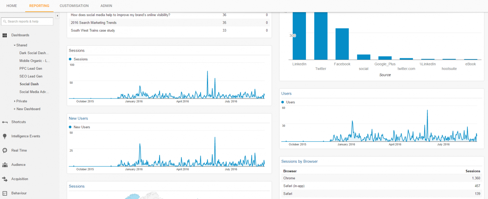 ga custom dashboard social activity