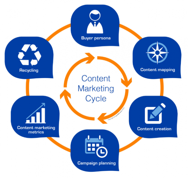 content-marketing-633x600