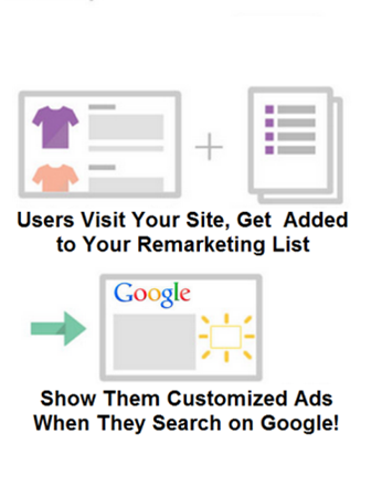 Click Consult Remarketing 101