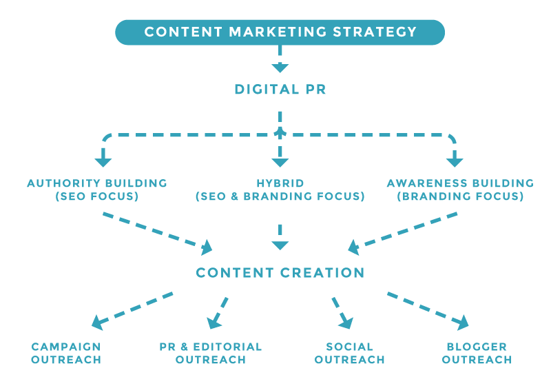 content-marketing-diagram
