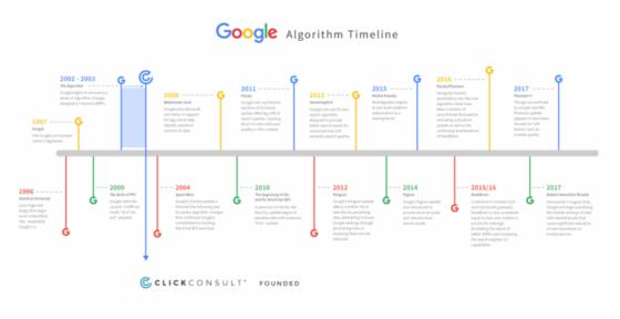 Google Algorithm Timeline 2017