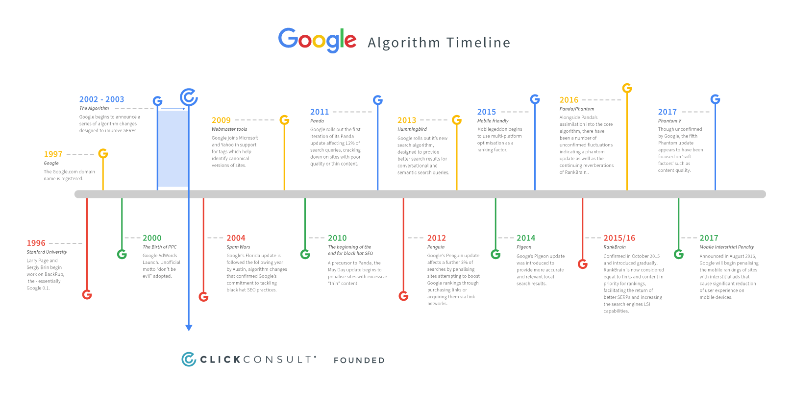 Algorithm Timeline