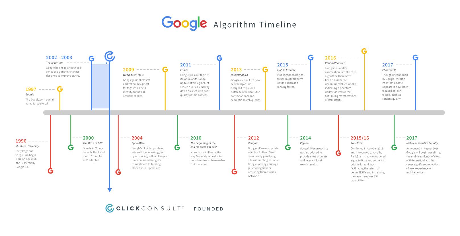 Laikalīnija, kas atspoguļo visus Google algoritma atjaauninājumus