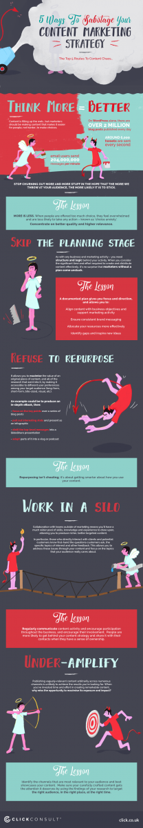 5 ways to sabotage your content marketing strategy infographic