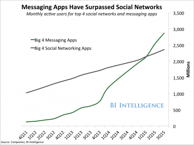social-media-v-messaging