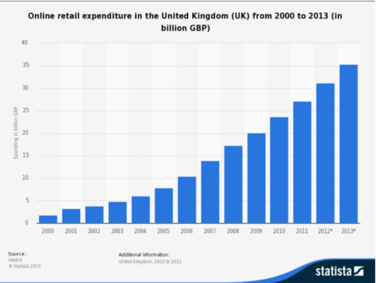 online retail spend chart
