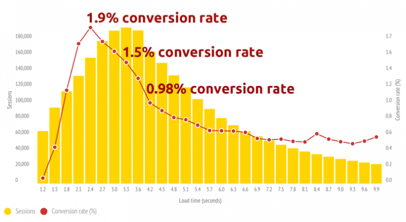 Load-time-effect-on-conversions
