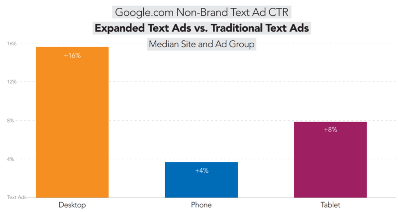 expanded text ad performance graph