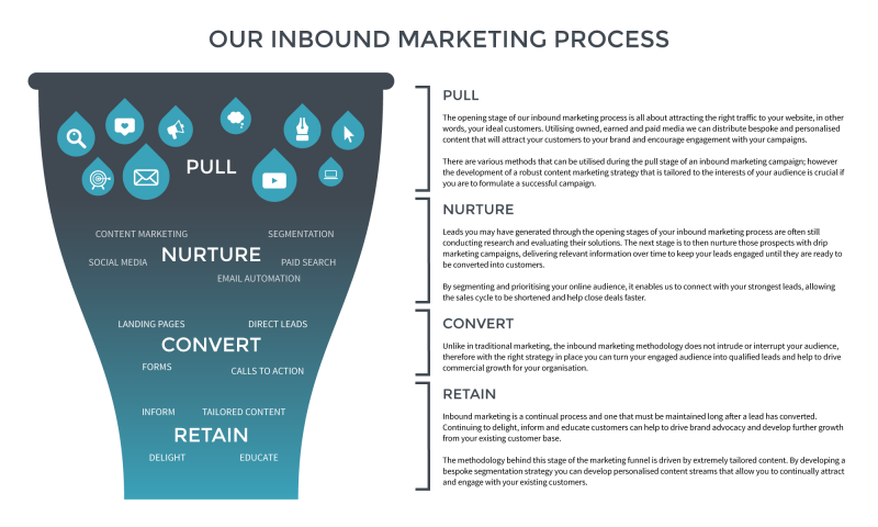 Email and inbound marketing conversion funnel