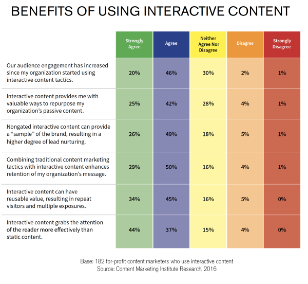 benefits of using interactive content-survey