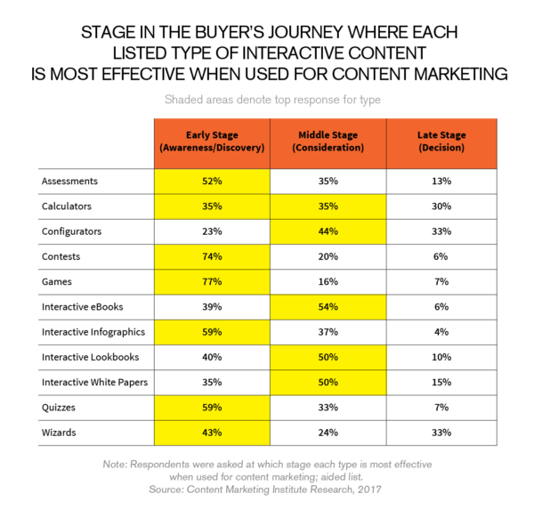 interactive content on the buyers journey