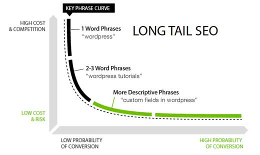 long tail seo conversion