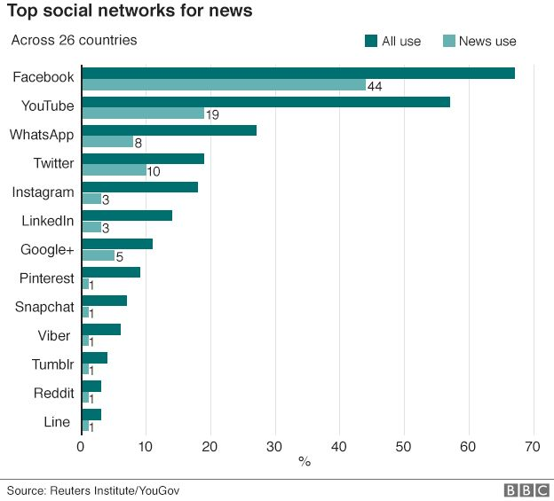 news-via-social