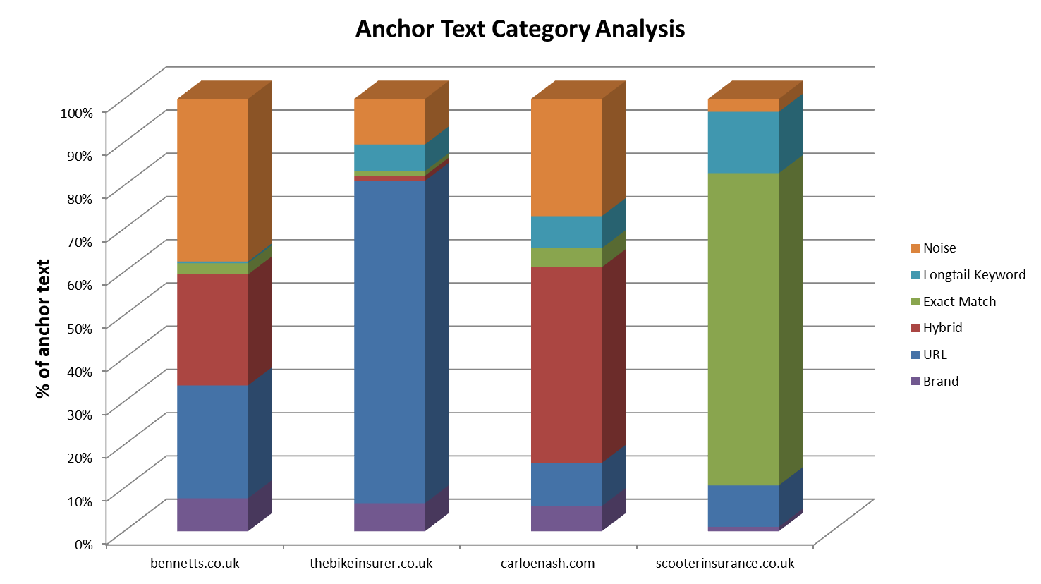 Anchor Text Category Analysis