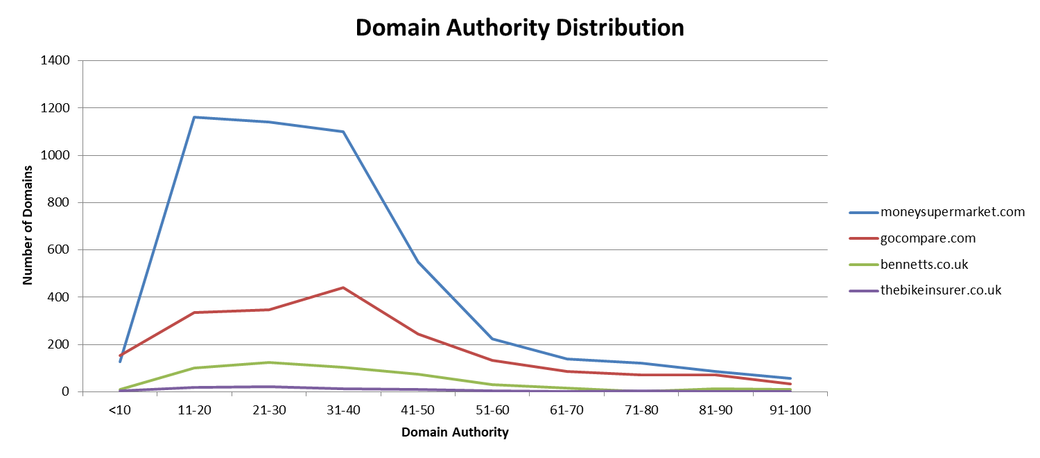Domain Authority distribution - comparison sites