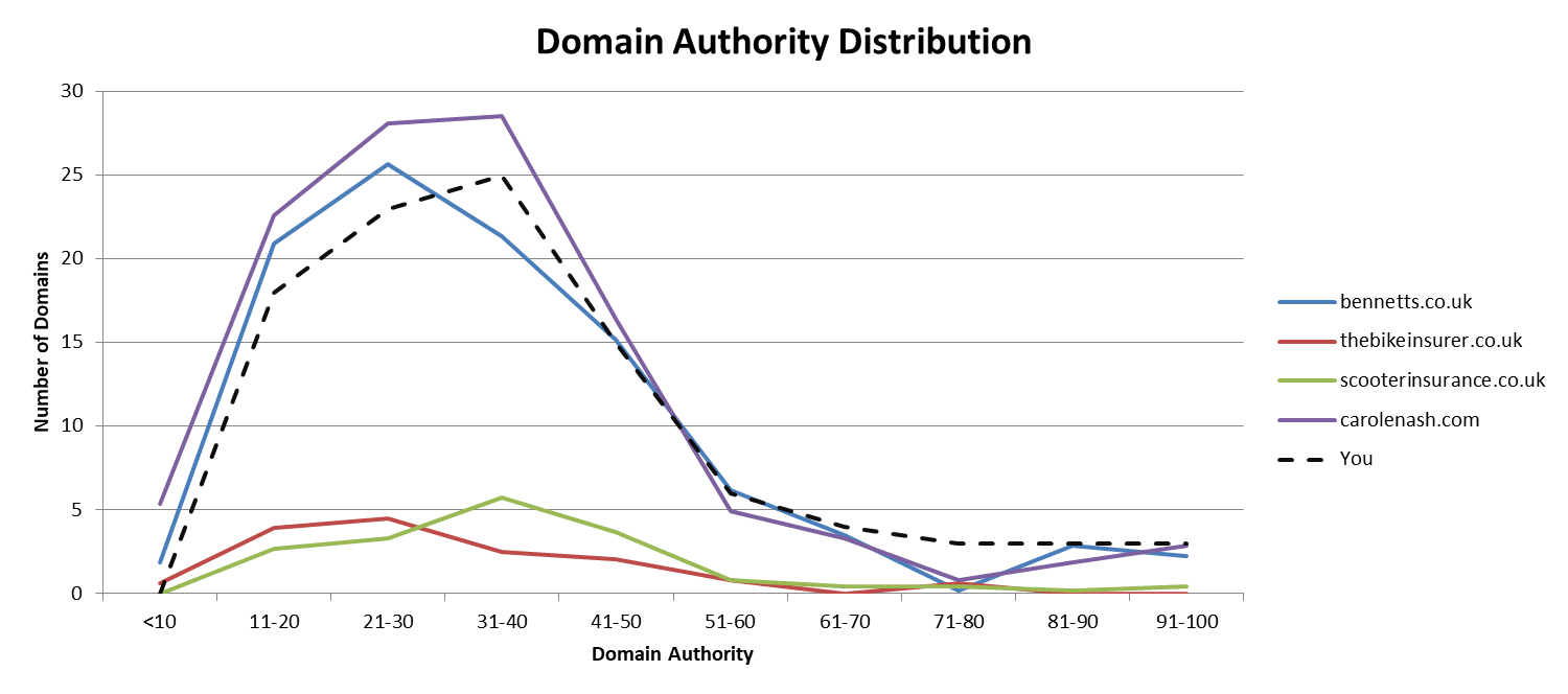 Domain Authority distribution - what you should be aiming for