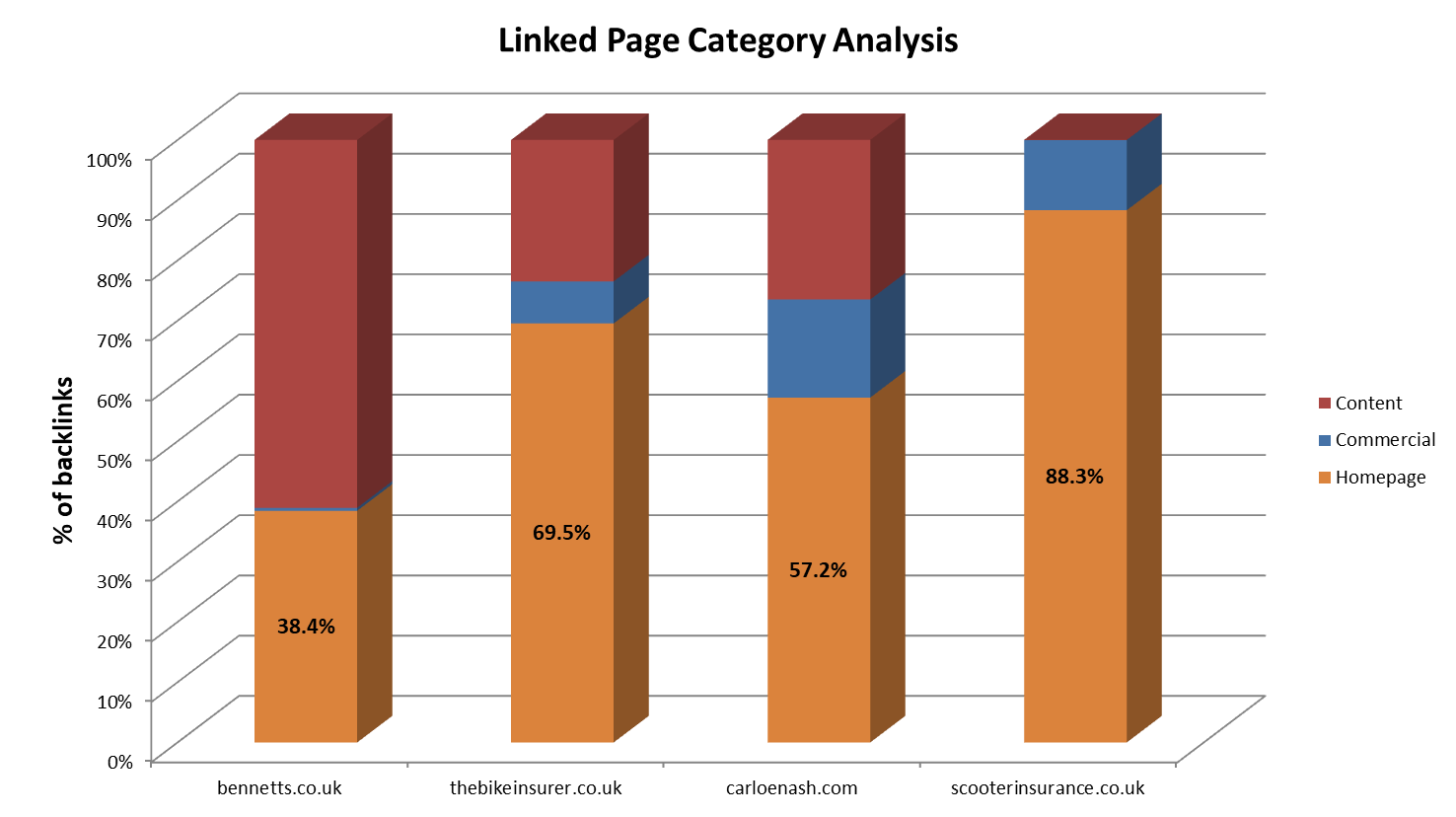 Linked page category analysis
