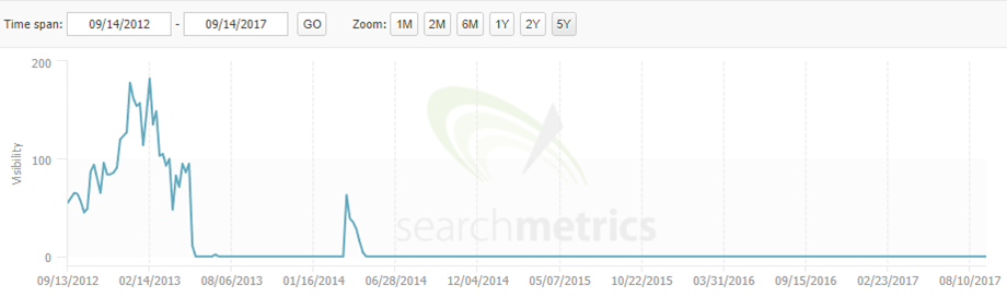Penguin drop graph from Searchmetrics