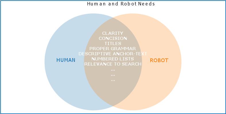 human vs robot understanding Venn