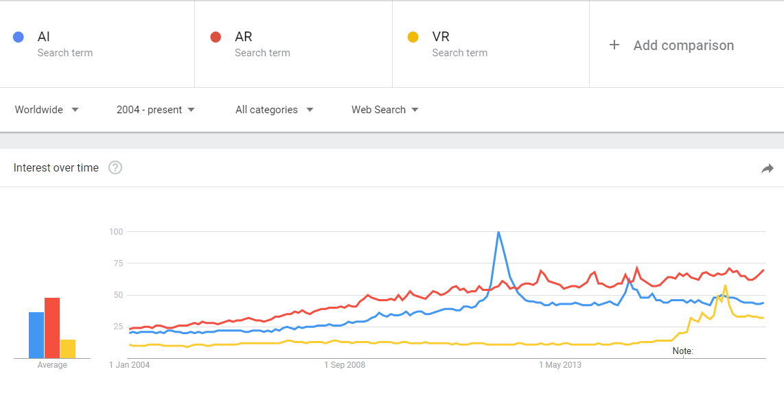 Interest over time in AI, VR and AR shows a steady increase in interest around augmentation – Google Trends