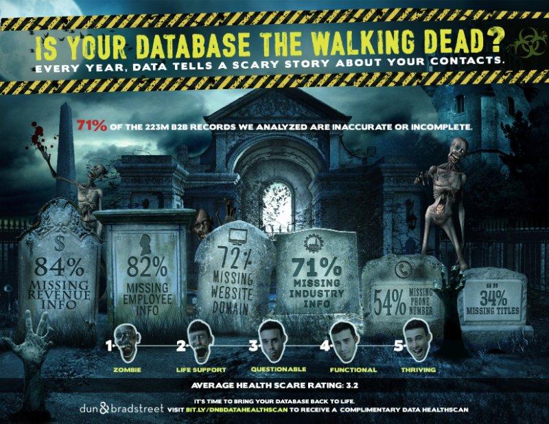 dun bradstreet zombie infographic