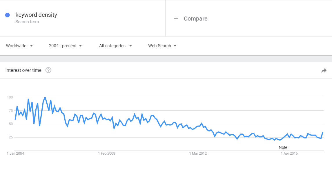 Searches for 'keyword density' in steady decline since 2011 – Google Trends