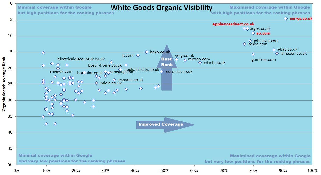 white goods organic visibility