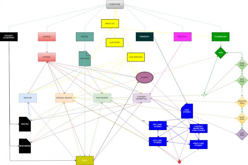 Site structure diagram