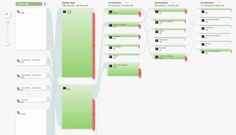A behaviour report from Google Analytics