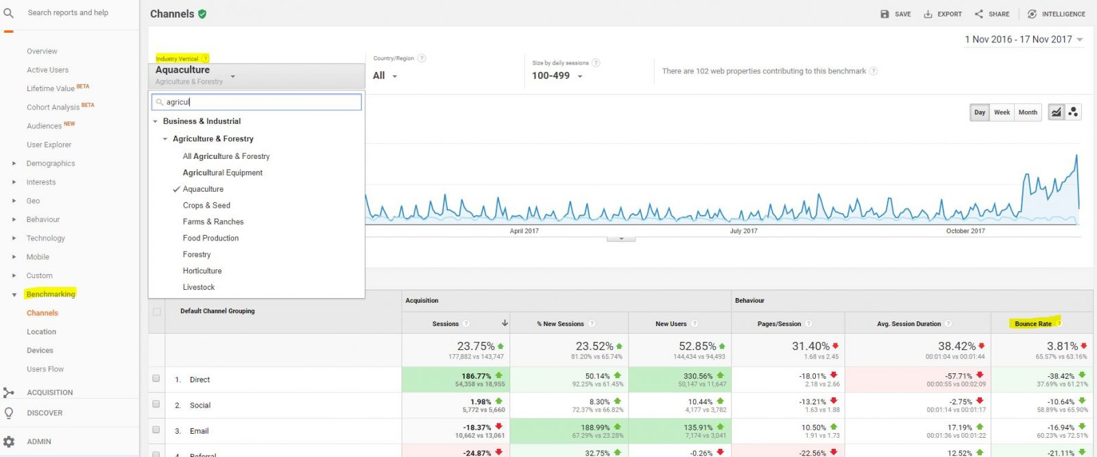 viewing benchmarking in google analytics