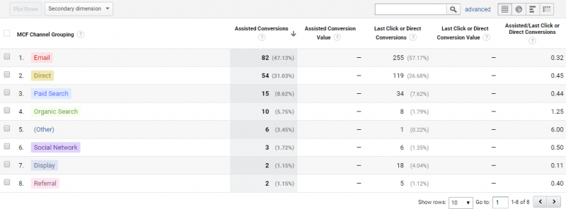 assisted conversions pivot table