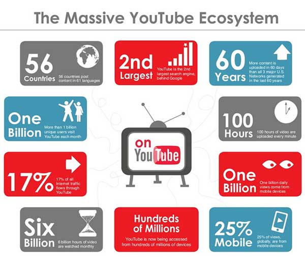 youtube infographic QuickSprout