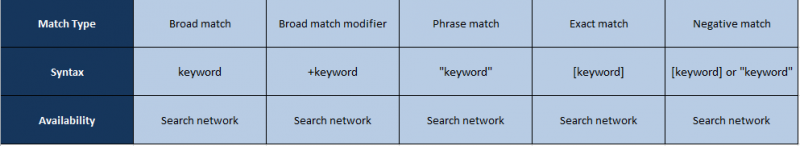 match types for bing ads