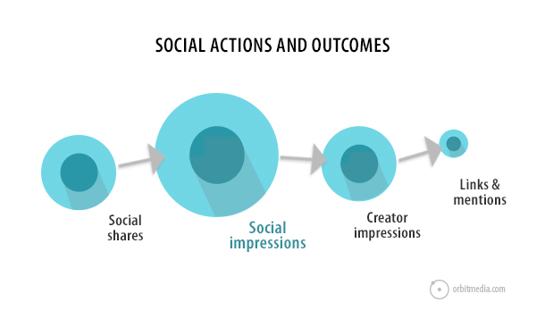 orbit media - social linking diagram
