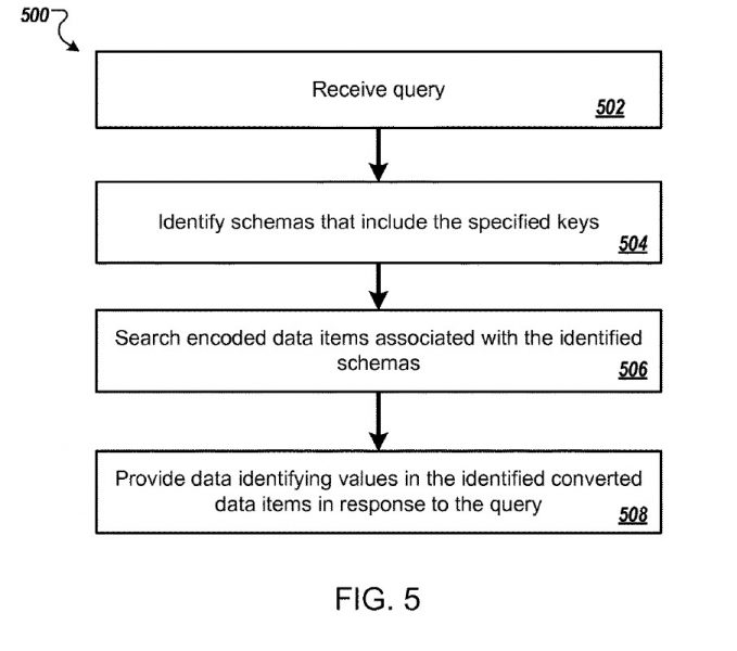 Search using structured data (from a 2017 Google patent)
