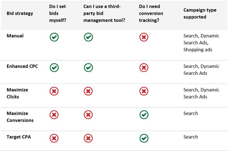 comparison-grid-bidding-strategies