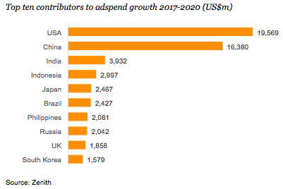 top contributoes to ad spend growth 2107 - 2020