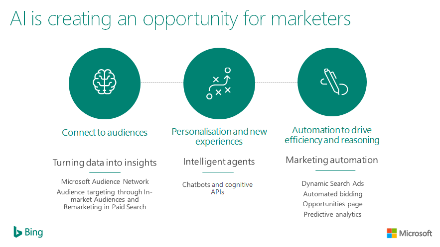 ai for marketers