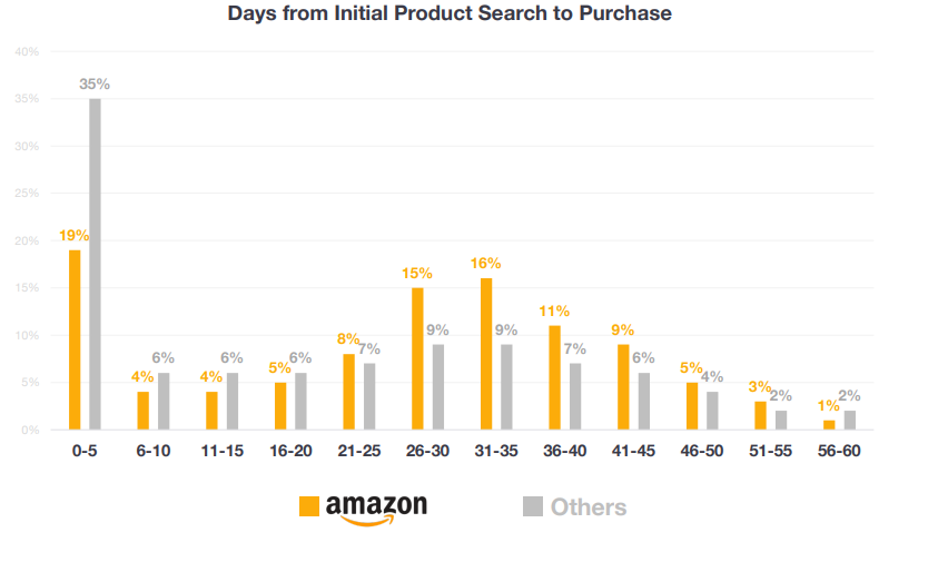 days from initial product search to purchase