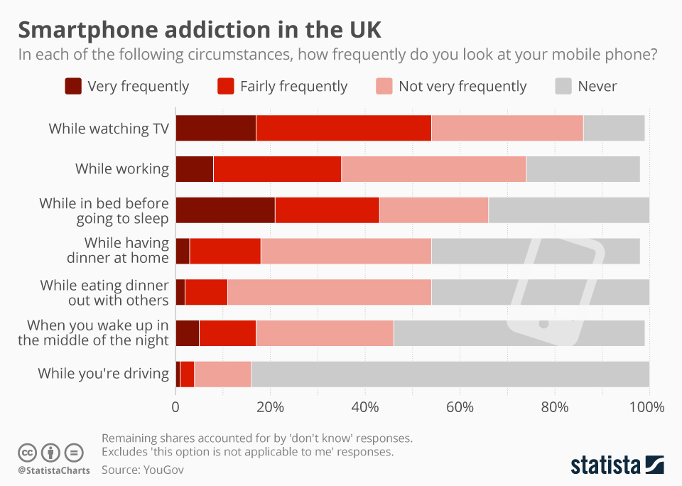 A recent YouGov survey looked at specific situations to reveal when people in the UK most frequently use their mobile phones in some way.