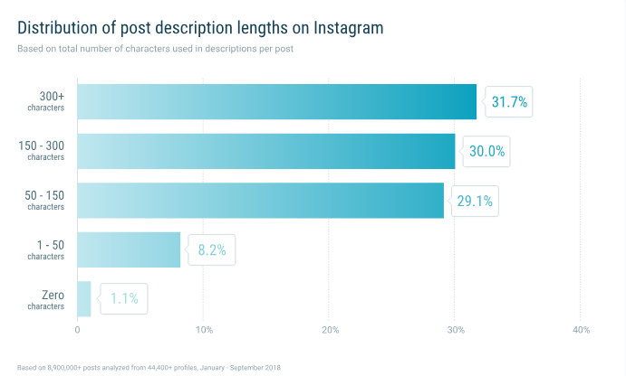 instagram post length