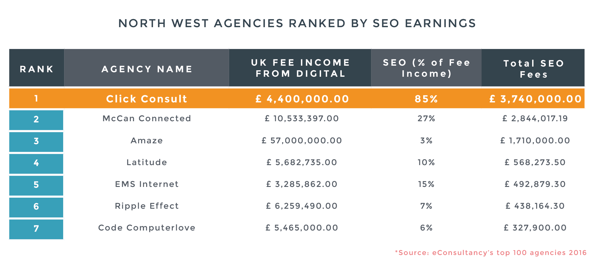 North West Agencies Ranking