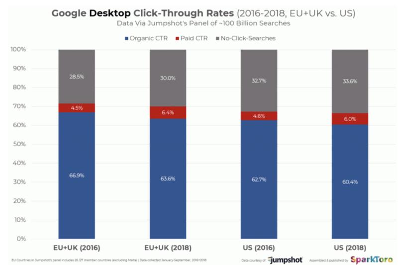 decline in organic clicks on Google