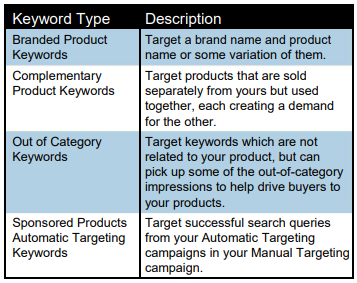 amazon keyword types
